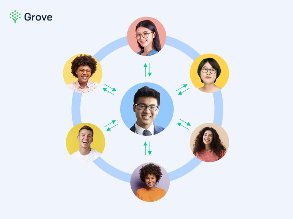 Grove HR - 360 feedback tool - definition