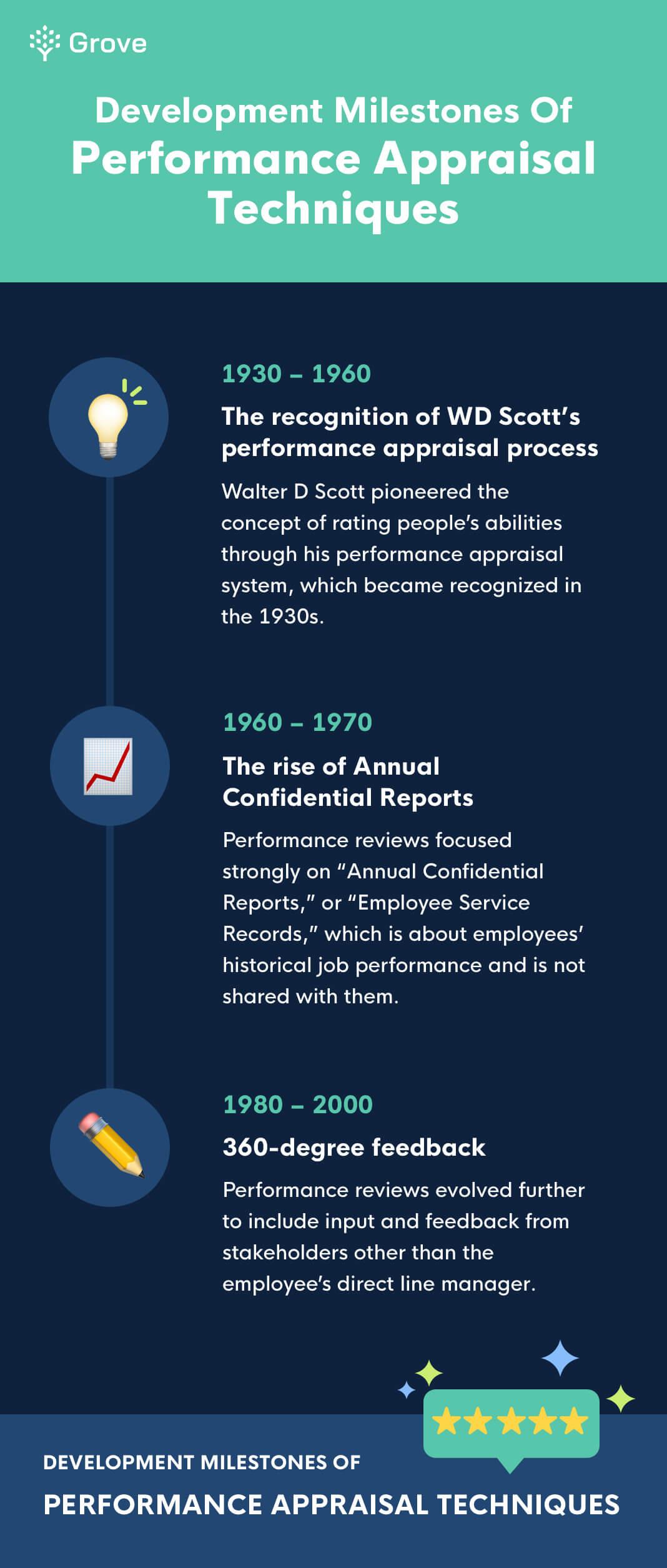 Grove HR - Development milestones of performance reviews infographic