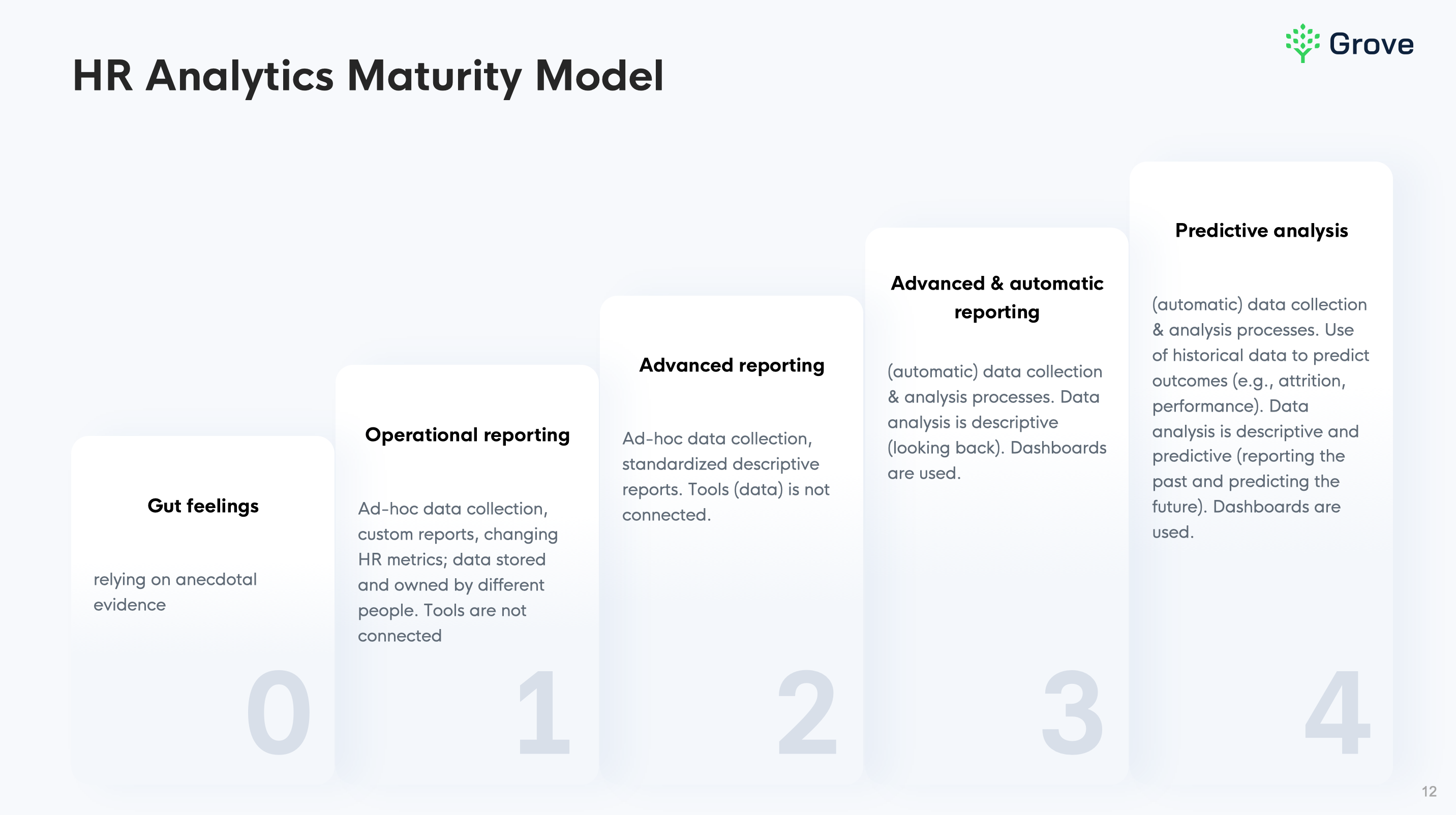 HR analytics maturity model