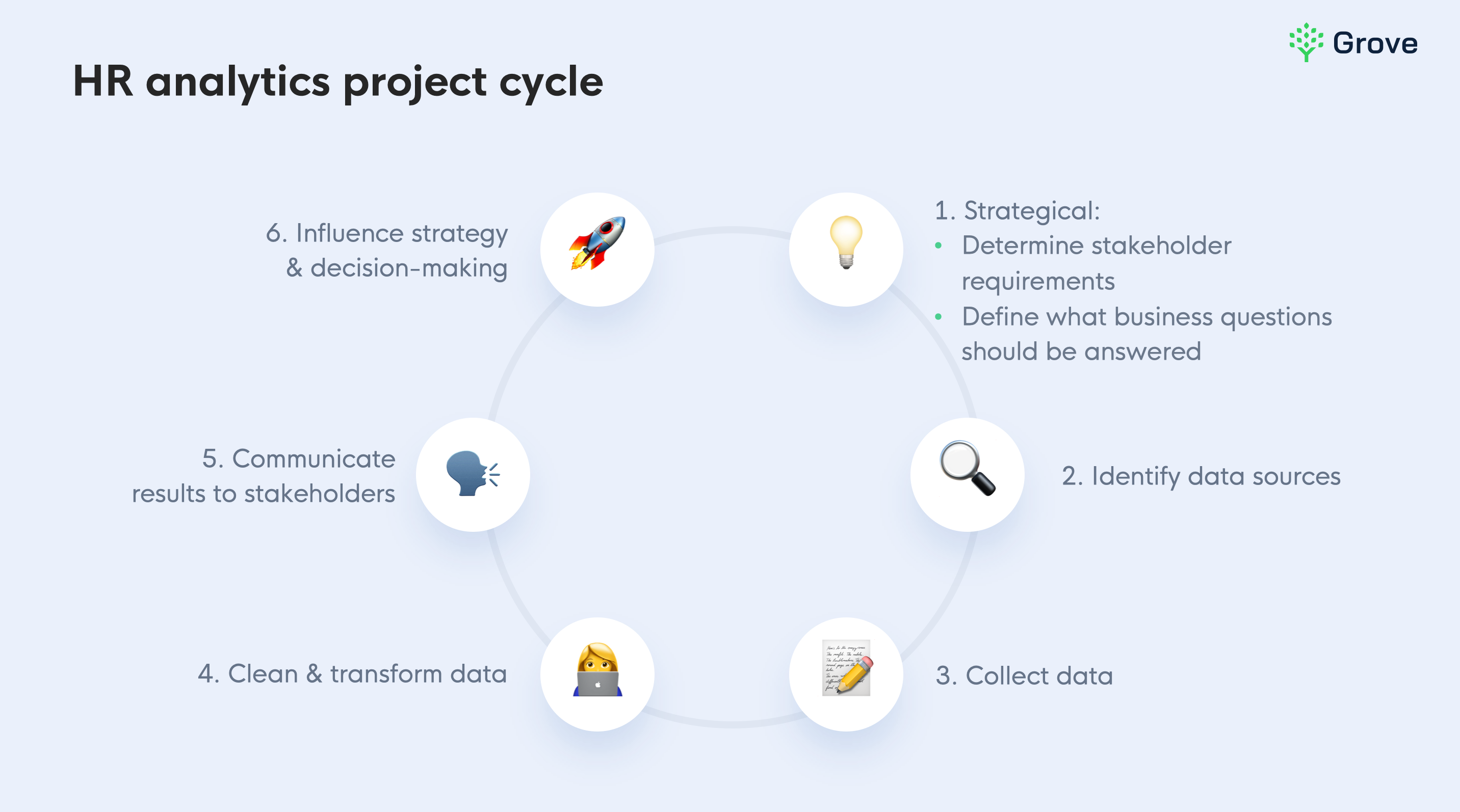 HR  analytics project cycle