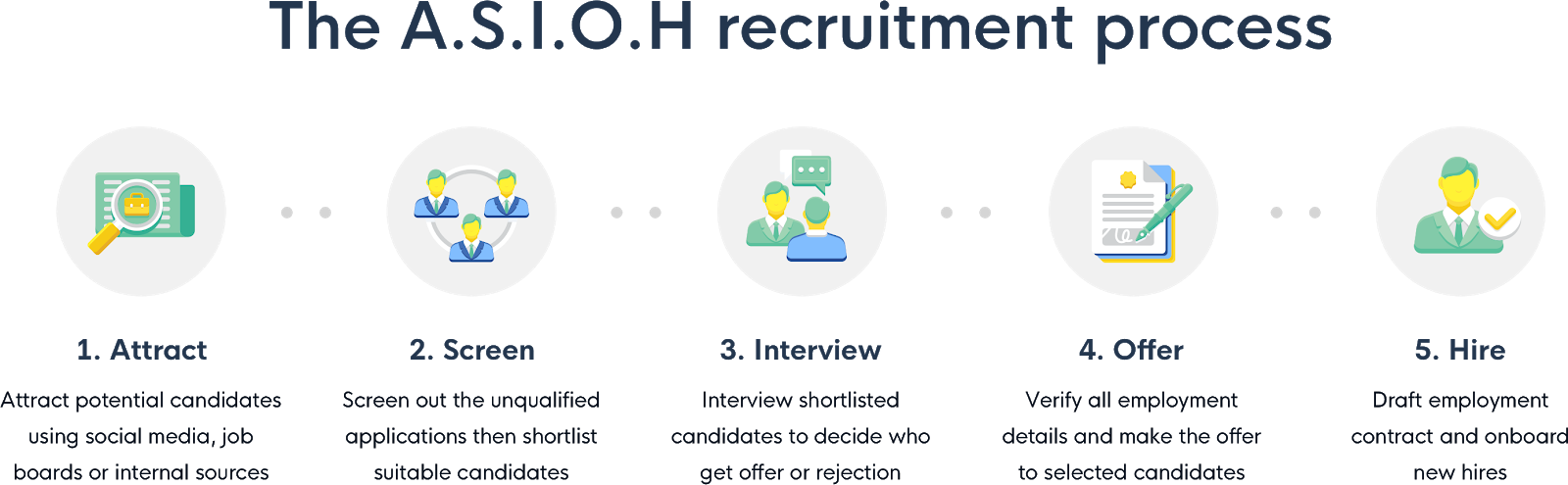 Five stages of the A.S.I.O.H. recruitment process