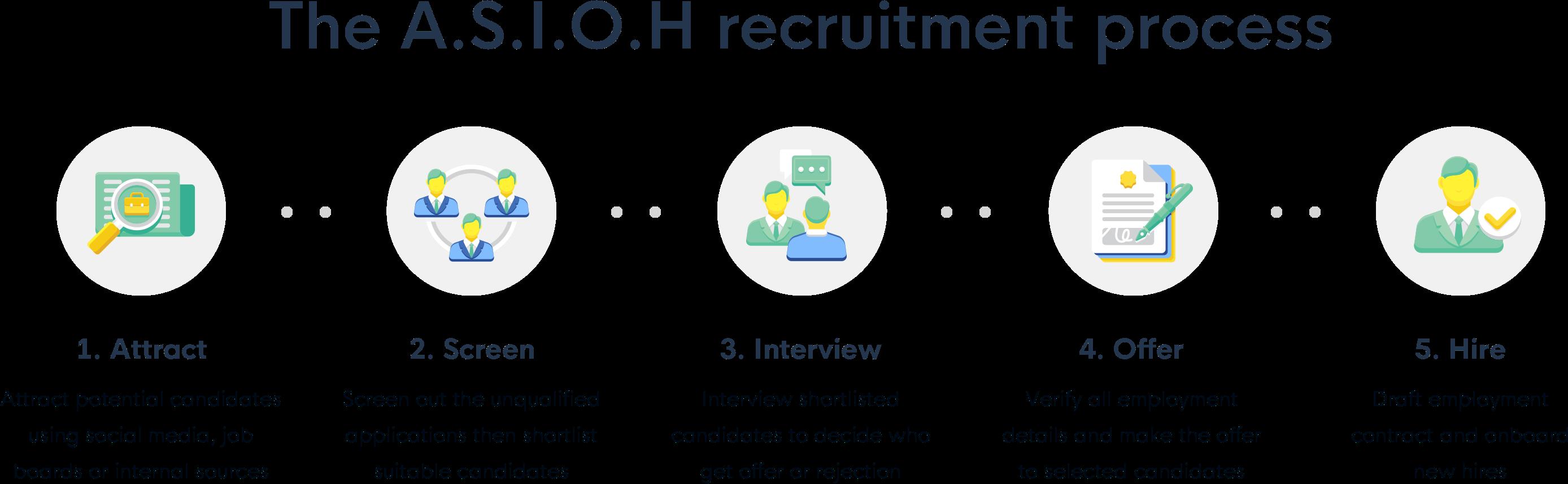 Grove HR - The A.S.I.O.H recruitment process